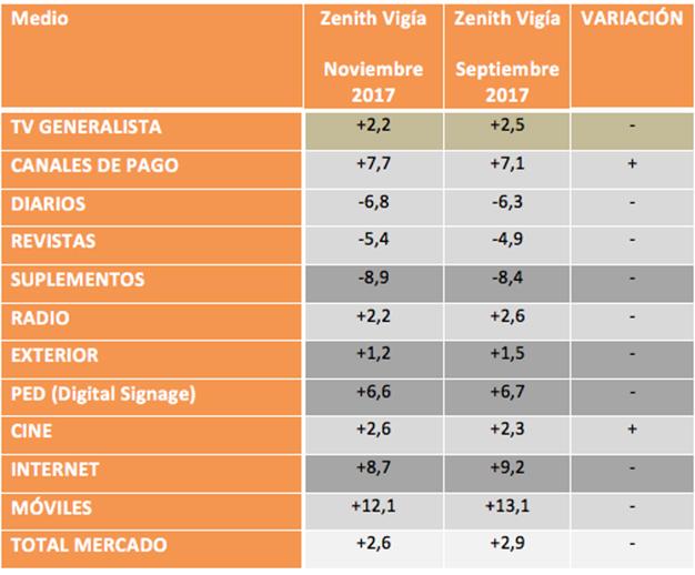 El mercado publicitario reduce sus expectativas, según el panel Zenith Vigía