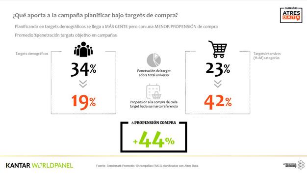 Cómo planificar las campañas según el comportamiento de compra del consumidor