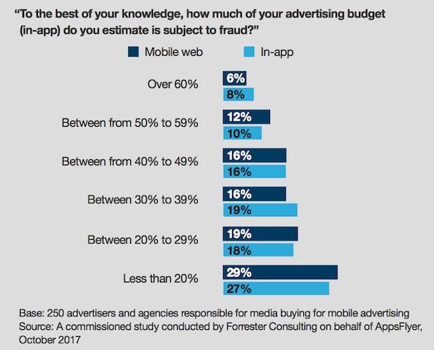 Muchos marketeros tienen los ojos vendados cuando se aproximan a la publicidad móvil