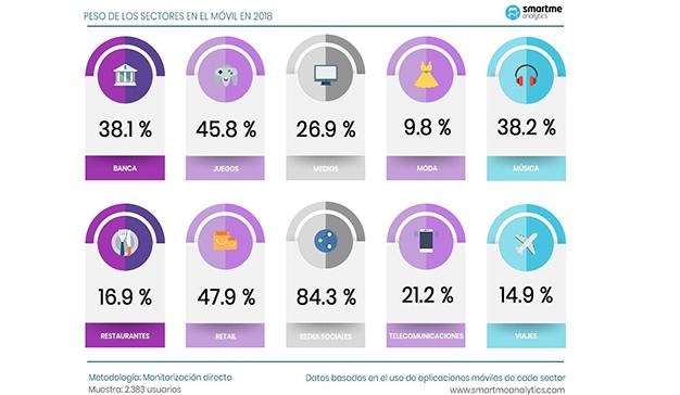 El móvil, canal fundamental para aportar valor a los clientes de las marcas