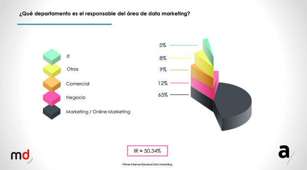 El data marketing, la gran asignatura pendiente de agencias y anunciantes