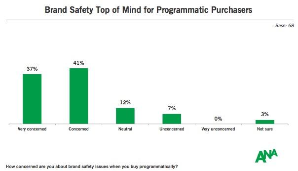 """El """"brand safety"""" agua la fiesta programática a los anunciantes"""