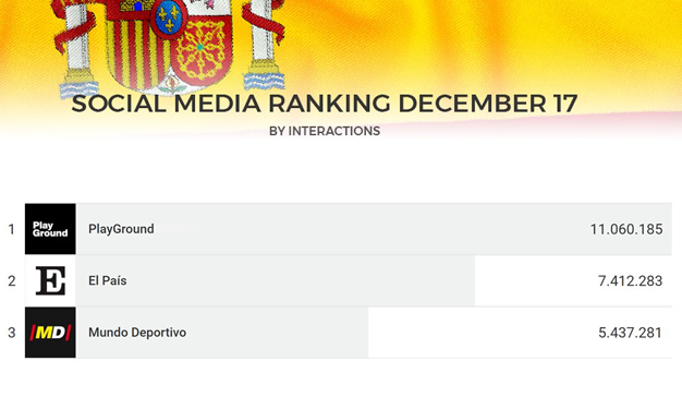 """El ranking de los """"top medios en línea"""" en diciembre"""