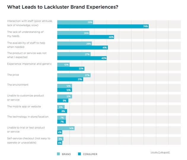 ¿Qué lleva a los consumidores a ponerse de morros con las marcas?