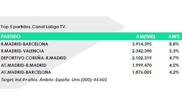 Los partidos de LaLiga reúnen a 3,3 millones de espectadores en locales públicos