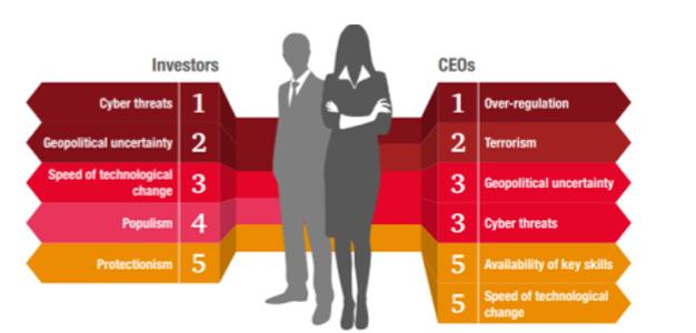Los inversores de todo el mundo consideran la ciberseguridad como su preocupación principal