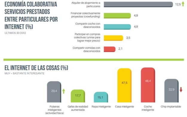 El 61% de los usuarios móvil en España accede a internet a través de apps