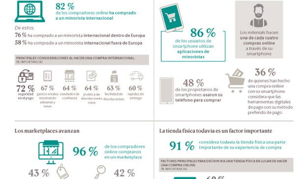 Casi tres cuartas partes de los europeos compran online a minoristas transfronterizos