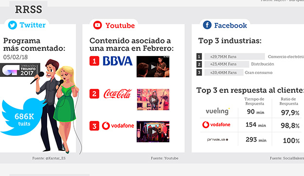 Automoción fue el sector que más  publicidad online emitió en febrero