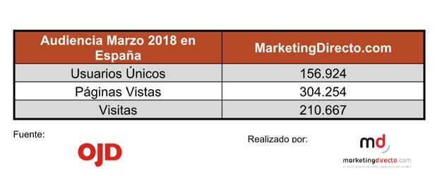 MarketingDirecto.com pisa el acelerador con 111.000 usuarios únicos en España en el mes de marzo