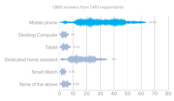 El consumidor no quiere que los locuaces asistentes de voz le susurren anuncios al oído