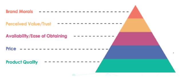 Levantando ladrillo a ladrillo la pirámide de necesidades marketeras del consumidor