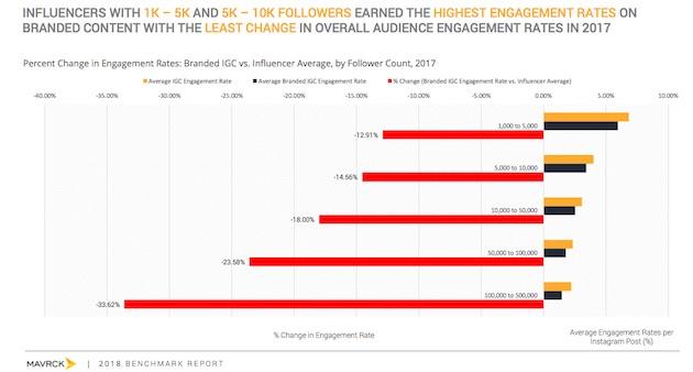 En Instagram la batalla del engagement la ganan (por goleada) los microinfluencers