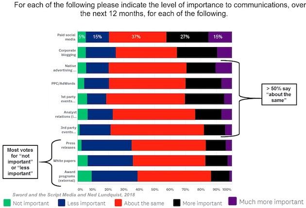 ¿Qué tendencias ponen los ojos como platos a los profesionales de las relaciones públicas?