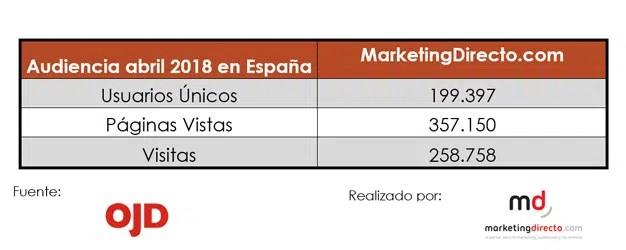 MarketingDirecto.com, imbatible en el mes de abril, reafirma su liderazgo en España