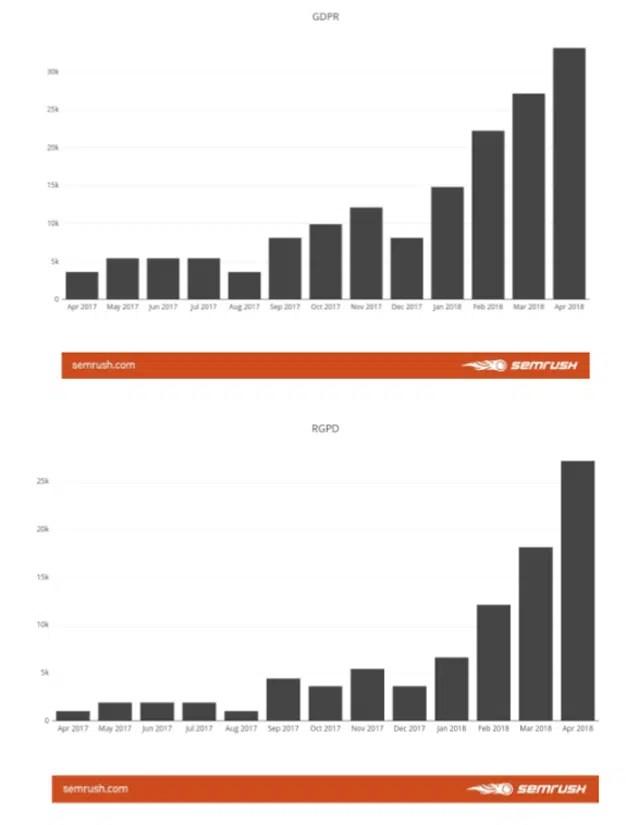 ¿Qué búsquedas genera en España el inminente RGPD?