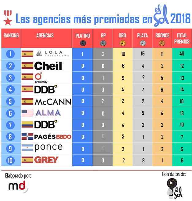 LOLA, Cheil y Proximity, el tridente de agencias más laureadas en El Sol 2018