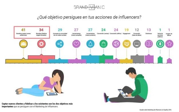 El 95% de las marcas españolas mantiene o aumenta este año la inversión en influencers