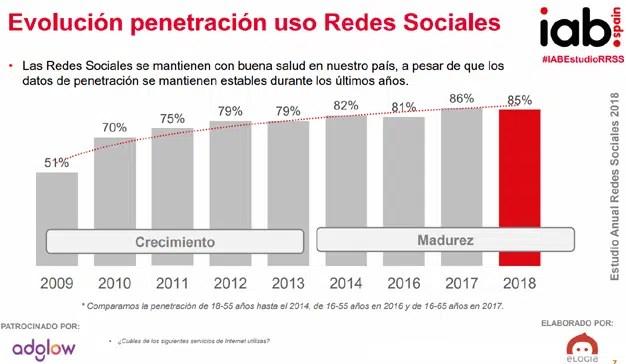 El 80% de los usuarios interactúa con la publicidad en redes sociales
