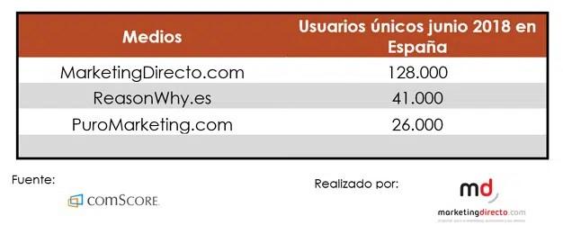 MarketingDirecto.com, único medio del sector que crece en junio, alcanza el liderazgo con 128.000 usuarios en España