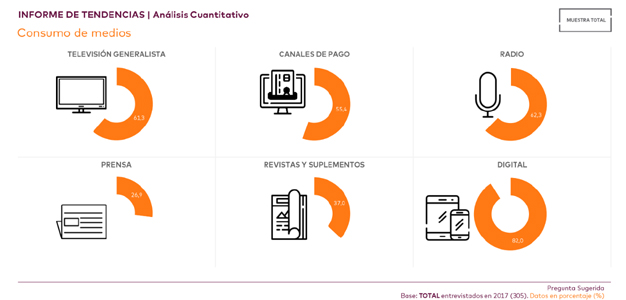 Cortoplacismo, poca inversión, desarrollo crossmedia y contenidos: así ven las agencias y anunciantes a los medios