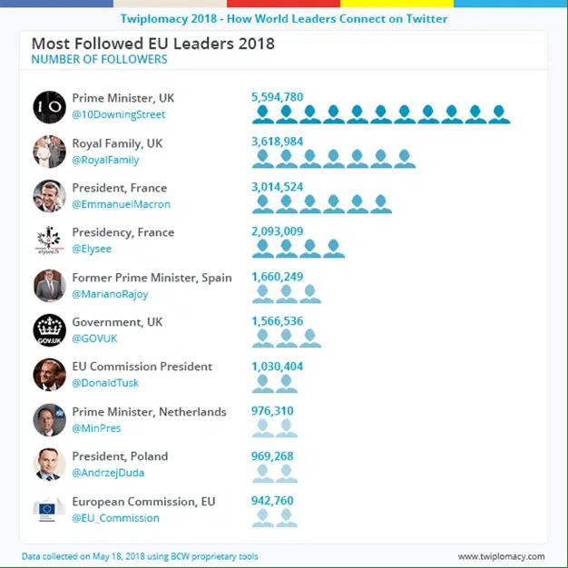 Donald Trump, el político con más seguidores en Twitter de todo el mundo