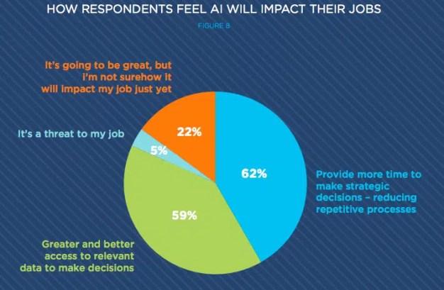 La falta de control humano y los insights fiables, principales preocupaciones de los marketeros ante la inteligencia artificial