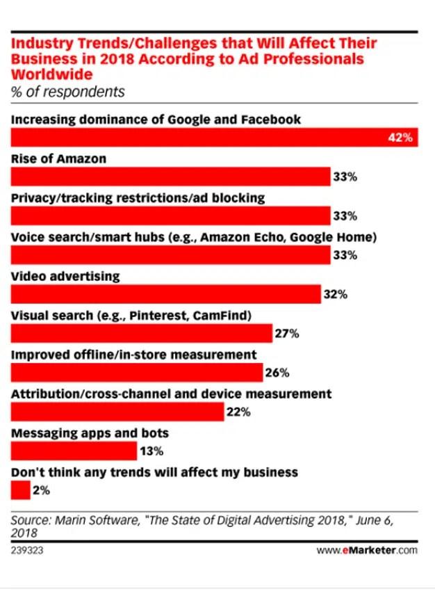 La dominancia de Google y Facebook, la mayor amenaza de la industria en 2018 para el 42% de los marketeros