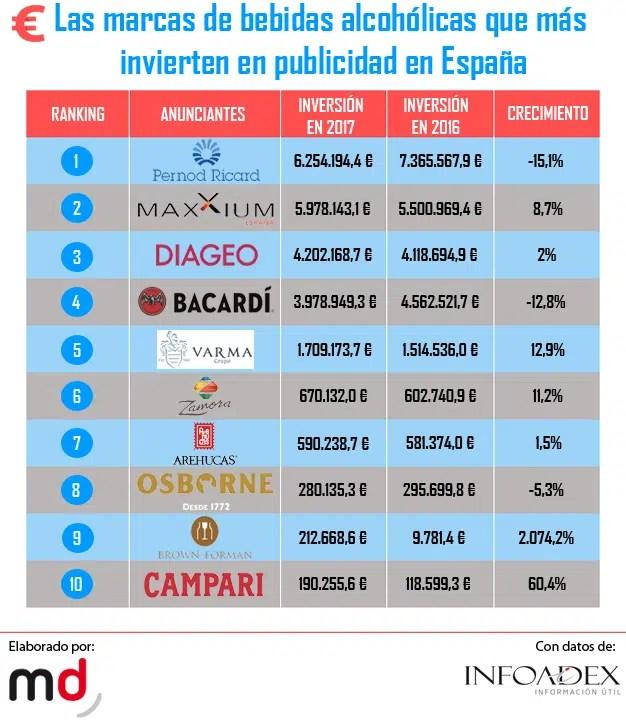 """Las 10 marcas de bebidas alcohólicas con más alta """"graduación"""" publicitaria en España"""
