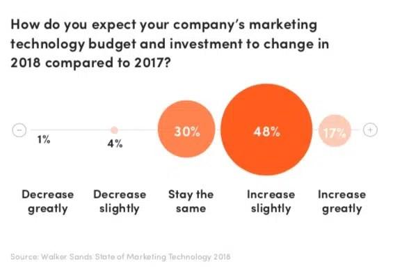 Por amor a la tecnología los marketeros estiran su presupuesto como el chicle