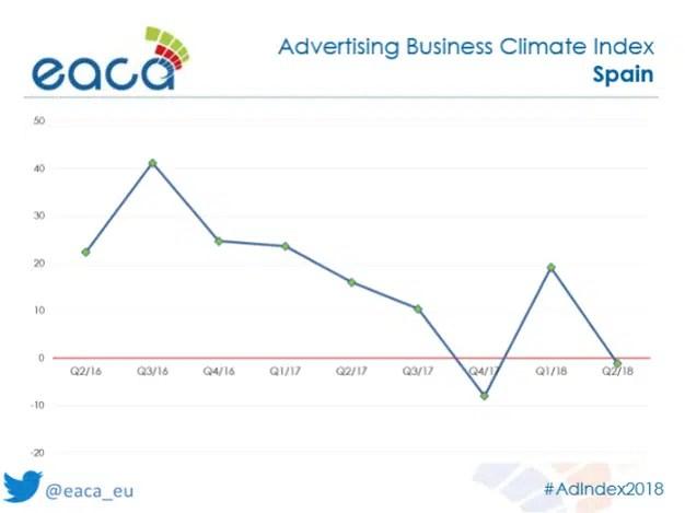 La confianza en el mercado publicitario europeo permanece fuerte a pesar de decrecer ligeramente