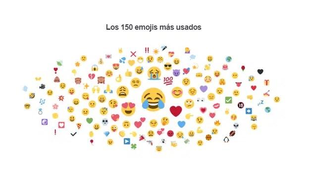 Los emojis reinan en las redes sociales y las marcas no pueden obviarlo