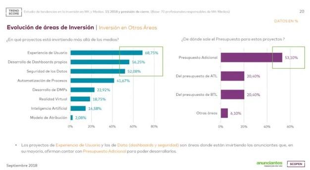 La inversión publicitaria cerrará el año con crecimiento plano, según TREND SCORE