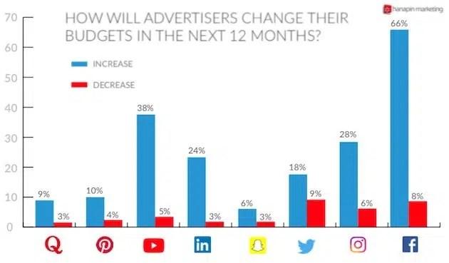 Estas redes sociales son las que más chupan la sangre (publicitaria) a marcas y a agencias