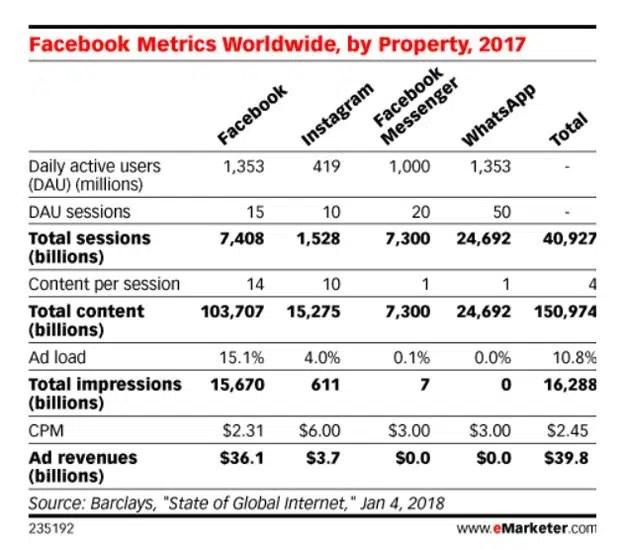 Â¿Es eficaz la publicidad en Facebook Messenger?