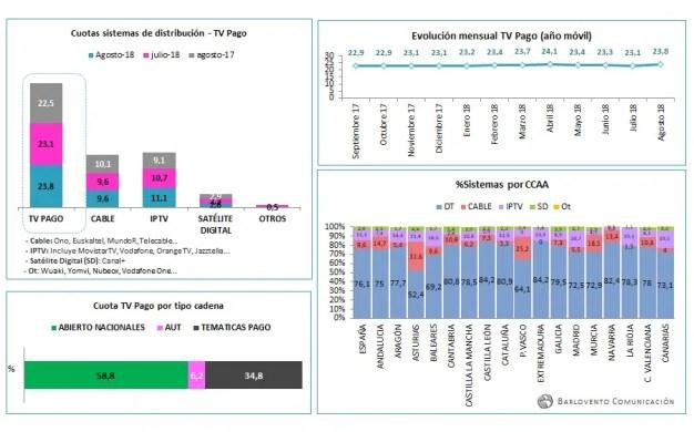 Antena 3 se corona como la cadena más vista en agosto con un 12,3% de cuota