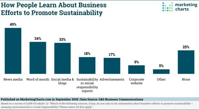 Así sigue la pista el consumidor a la responsabilidad social corporativa de las empresas