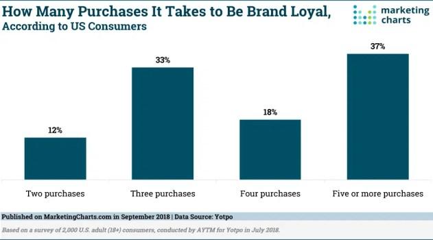 ¿Cuántas compras son necesarias para que aflore la lealtad del cliente a la marca?