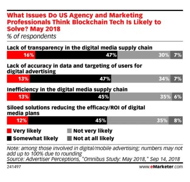 Solo el 16% de los marketeros cree que el blockchain resolverá los problemas de transparencia