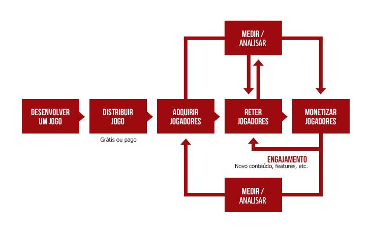 Games as a Service Diagrama