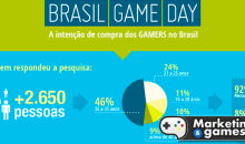 Pesquisa aponta: Gamers brasileiros gastam em média, até R$ 150 por mês em jogos