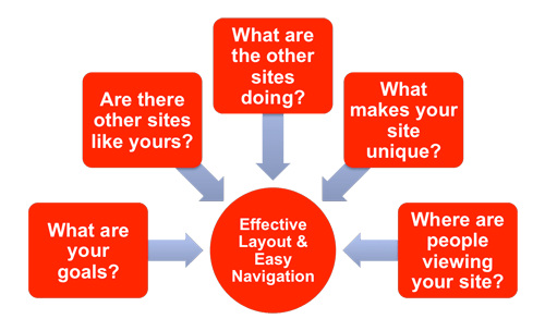 Effective Layout and Easy Navigation
