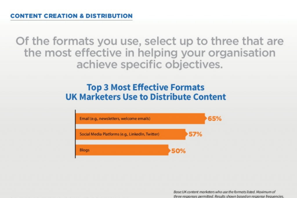 Content Marketing Institute - Email Effectiveness