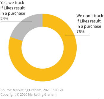 Poll: Percentage of organisations that track if Likes result in a purchase