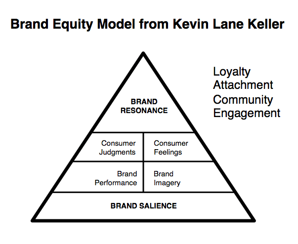 """""""Brand Equity Models: A Survey"""""""