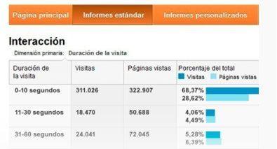 analitycs web medica