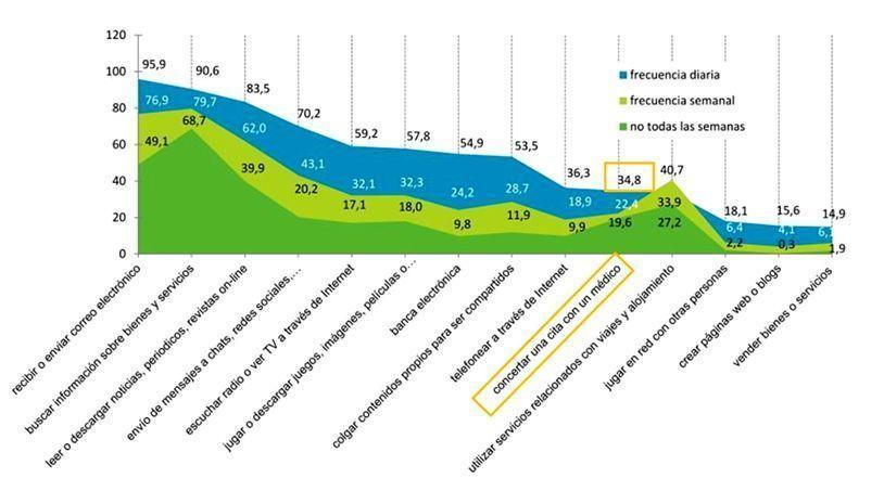 citas medico online 2012