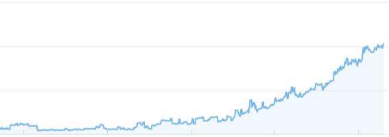 aumento trafico web via SEO