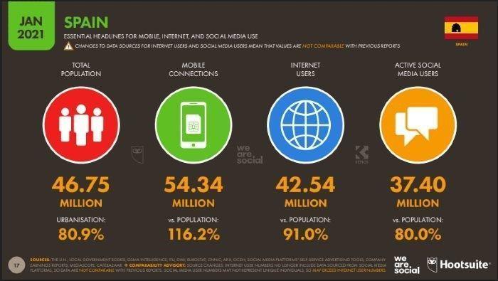 evolucion redes sociales españa