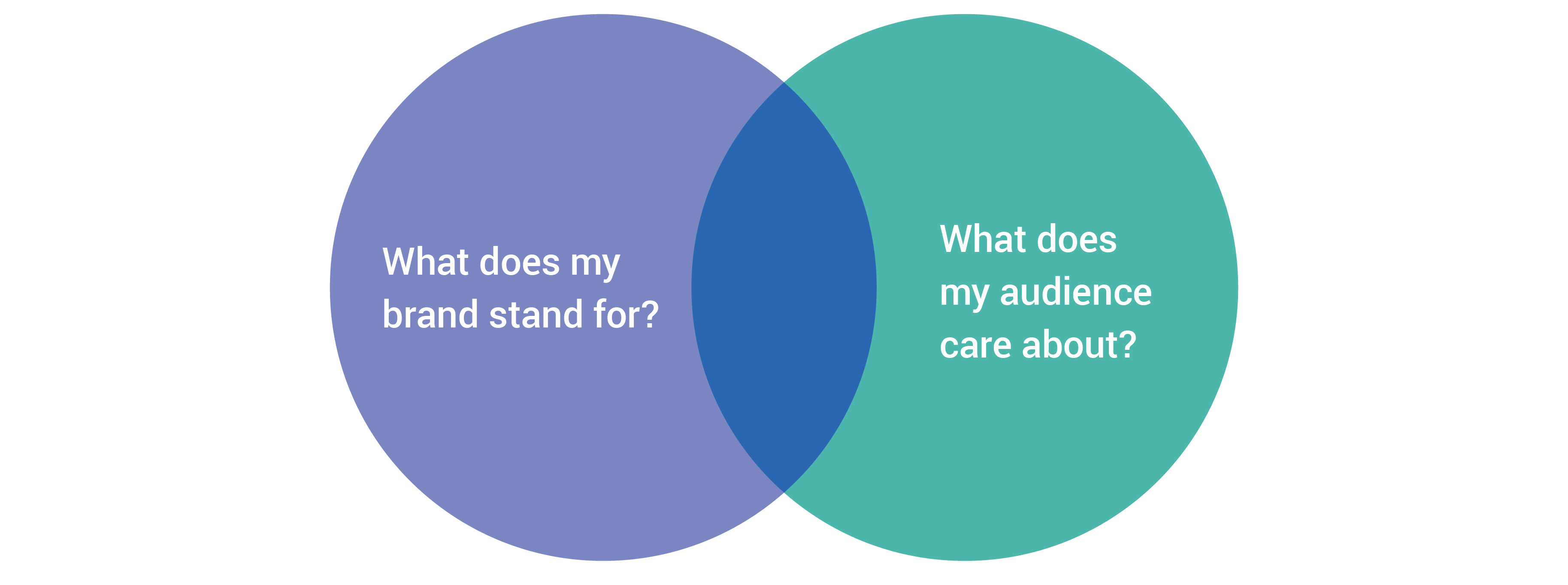 what-brands-stand-for-what-audiences-care-about-venn-diagram